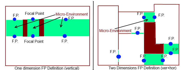 Attached Image: Micro-Environments.png