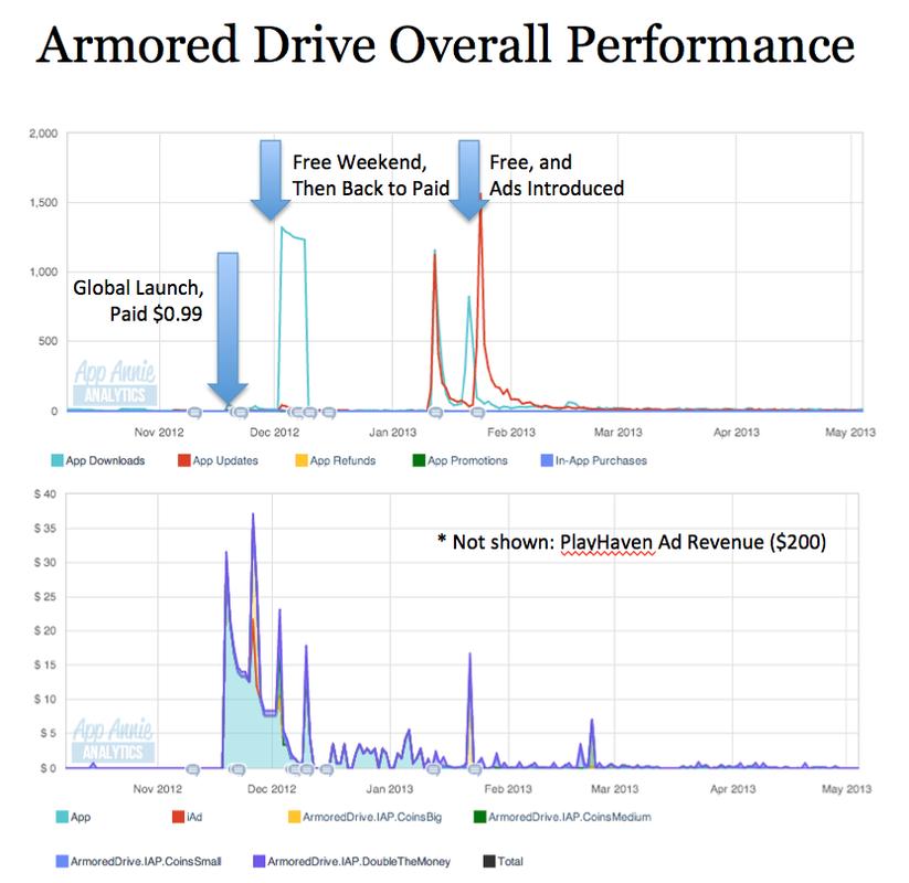 Attached Image: ArmoredDrive_PostMortem_OverallPerformance.png