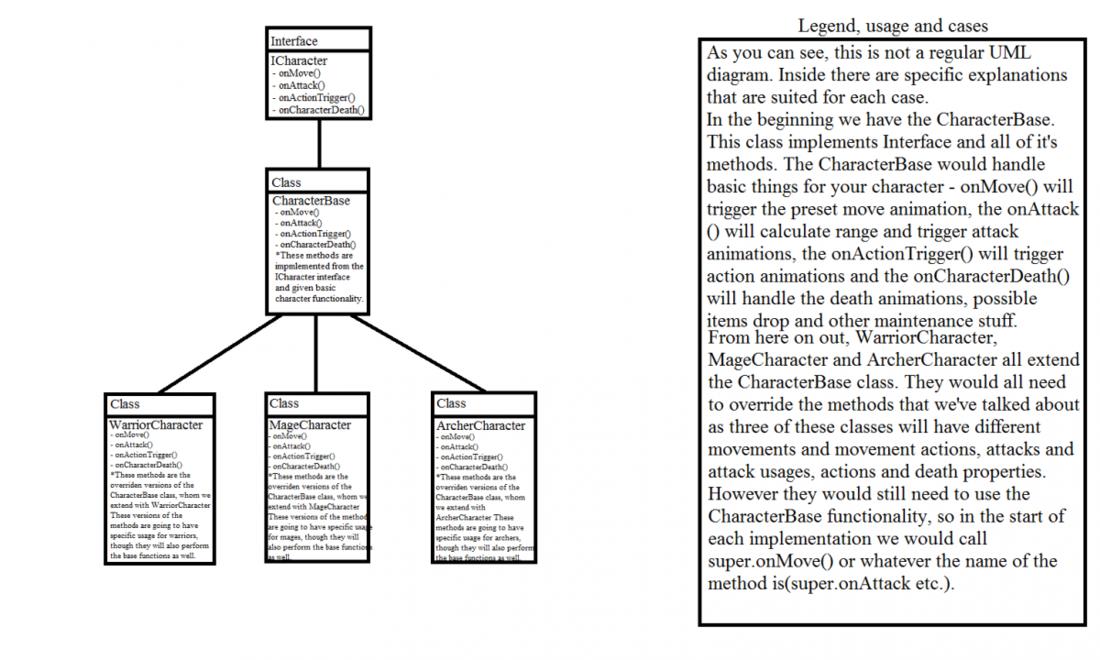 Attached Image: UML RPG 101.png