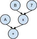 Attached Image: arithmetic_tree.png