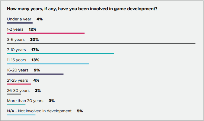 GDC report shows developers are more interested in PS5 than new Xbox